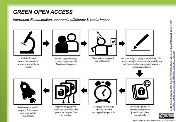 Bild Grafik Green Open Access